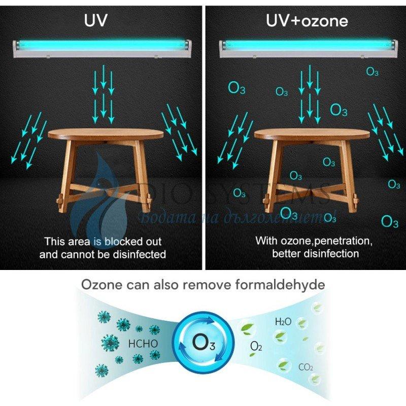 Бактерицидна UVC лампа OSRAM 15W 45см, 25 кв.м